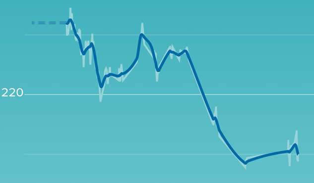 fitbit weight chart