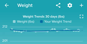 weigh loss trends